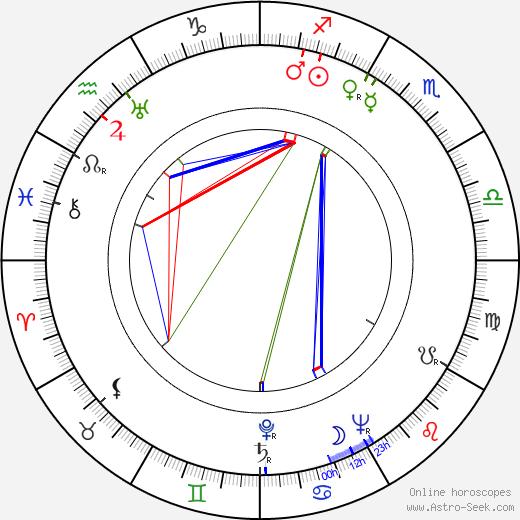 Niilo Tarvajärvi birth chart, Niilo Tarvajärvi astro natal horoscope, astrology