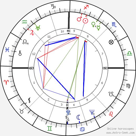 Одетт Жуайё Odette Joyeux день рождения гороскоп, Odette Joyeux Натальная карта онлайн