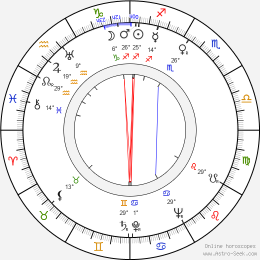 Raymond Fernandez birth chart, biography, wikipedia 2019, 2020
