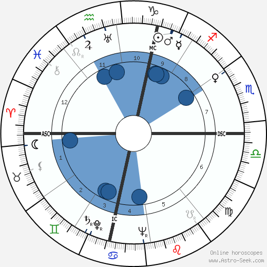 Richard Widmark horoscope, astrology, sign, zodiac, date of birth, instagram