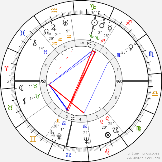 Richard Widmark birth chart, biography, wikipedia 2018, 2019