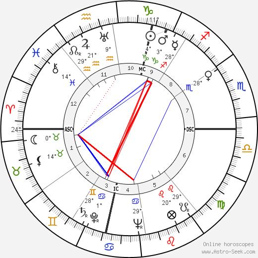 Richard Widmark birth chart, biography, wikipedia 2020, 2021