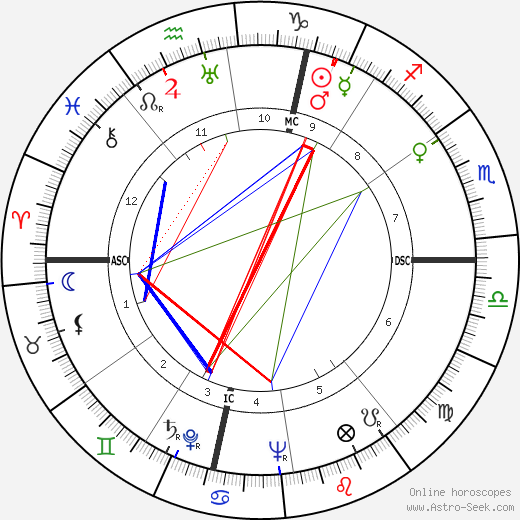 Richard Widmark astro natal birth chart, Richard Widmark horoscope, astrology