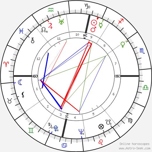 Richard Widmark birth chart, Richard Widmark astro natal horoscope, astrology