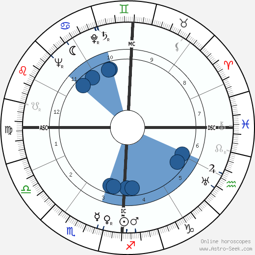 Walter Lazzaro wikipedia, horoscope, astrology, instagram