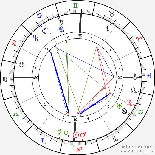 Walter Lazzaro день рождения гороскоп, Walter Lazzaro Натальная карта онлайн