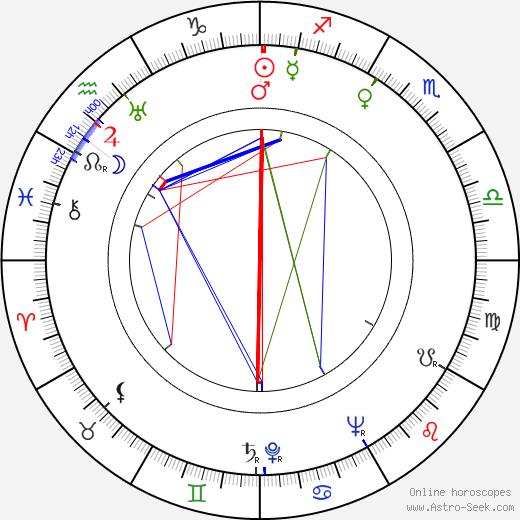 Zygmunt Maciejewski birth chart, Zygmunt Maciejewski astro natal horoscope, astrology