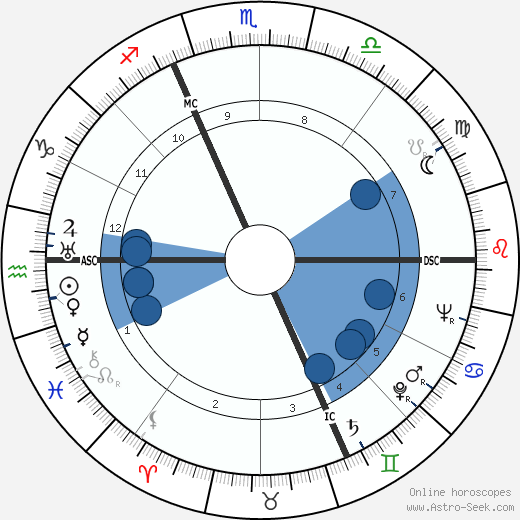 André Bellec wikipedia, horoscope, astrology, instagram