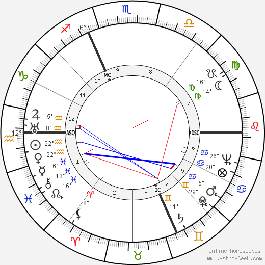 André Bellec birth chart, biography, wikipedia 2018, 2019