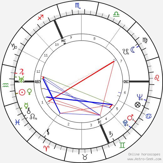 André Bellec astro natal birth chart, André Bellec horoscope, astrology