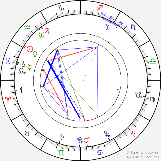 Arthur Kennedy birth chart, Arthur Kennedy astro natal horoscope, astrology