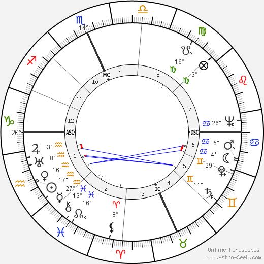 Cecelia Dvorak birth chart, biography, wikipedia 2020, 2021