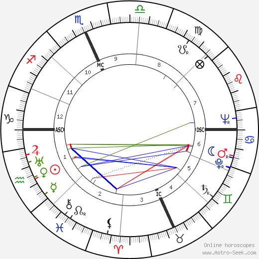 Cecelia Dvorak birth chart, Cecelia Dvorak astro natal horoscope, astrology