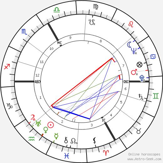 Gypsy Rose Lee tema natale, oroscopo, Gypsy Rose Lee oroscopi gratuiti, astrologia