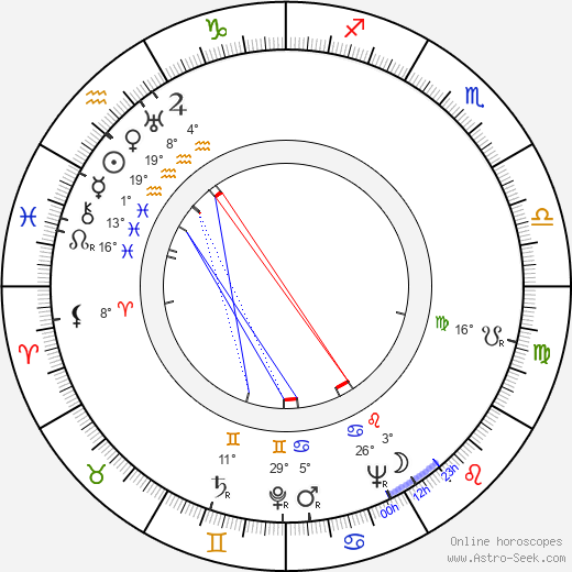 Irena Babel birth chart, biography, wikipedia 2019, 2020
