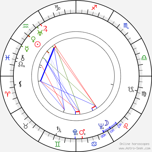 Irena Babel astro natal birth chart, Irena Babel horoscope, astrology