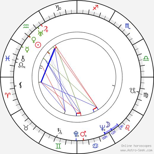 Irena Babel день рождения гороскоп, Irena Babel Натальная карта онлайн