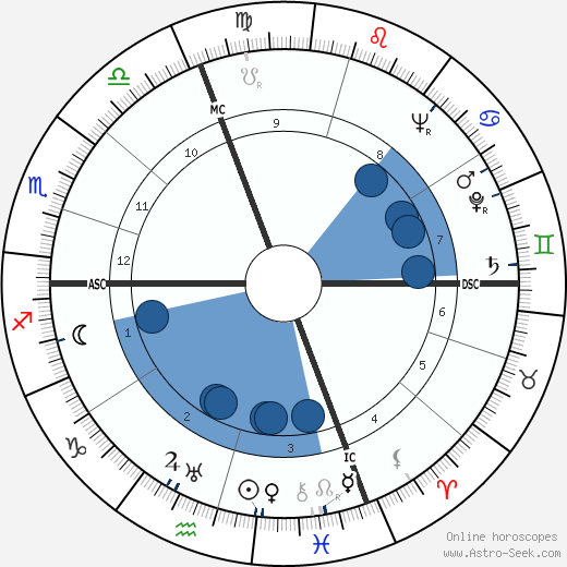 Jacques Dufilho wikipedia, horoscope, astrology, instagram