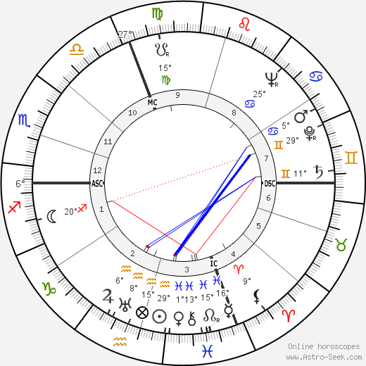 Jacques Dufilho birth chart, biography, wikipedia 2019, 2020