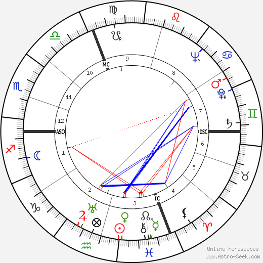 Jacques Dufilho astro natal birth chart, Jacques Dufilho horoscope, astrology