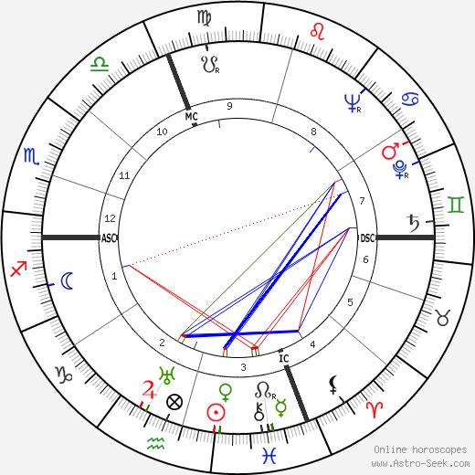 Jacques Dufilho birth chart, Jacques Dufilho astro natal horoscope, astrology
