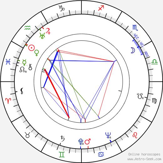 Jan Mareš день рождения гороскоп, Jan Mareš Натальная карта онлайн