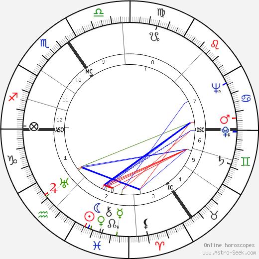 John Arlott день рождения гороскоп, John Arlott Натальная карта онлайн