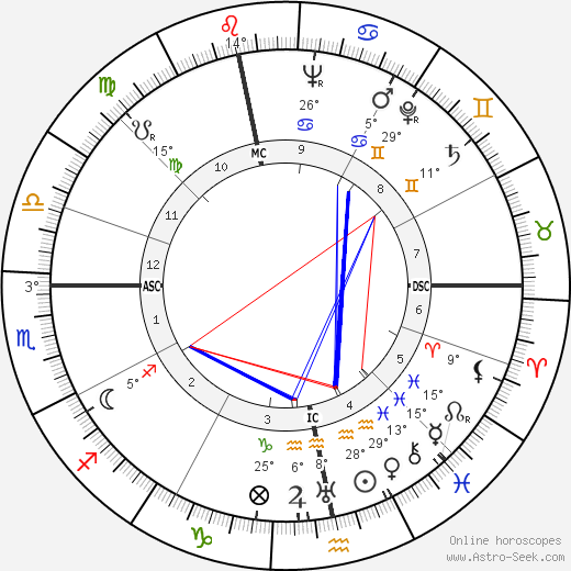 José Aerts birth chart, biography, wikipedia 2019, 2020