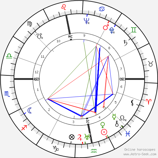 José Aerts astro natal birth chart, José Aerts horoscope, astrology