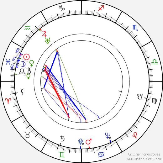 Josita Hernán день рождения гороскоп, Josita Hernán Натальная карта онлайн