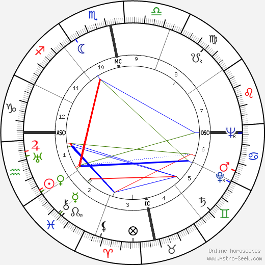 Хулия де Бургос Julia de Burgos день рождения гороскоп, Julia de Burgos Натальная карта онлайн