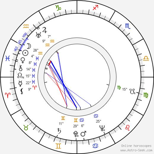 Kaarlo Hirvonen birth chart, biography, wikipedia 2018, 2019
