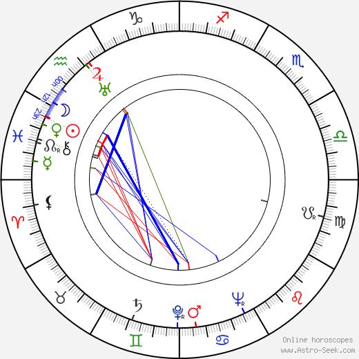 Kaarlo Hirvonen astro natal birth chart, Kaarlo Hirvonen horoscope, astrology