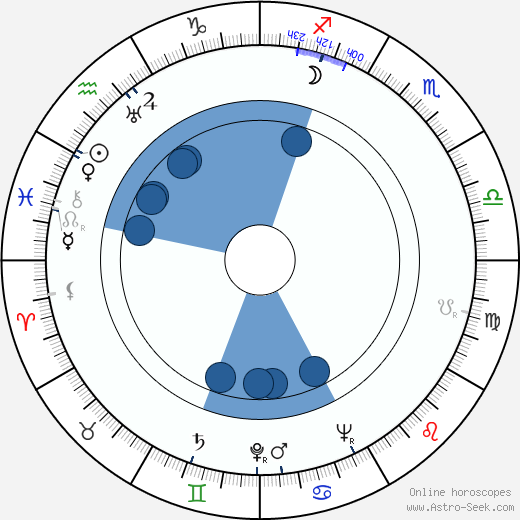 Kārlis Sebris wikipedia, horoscope, astrology, instagram