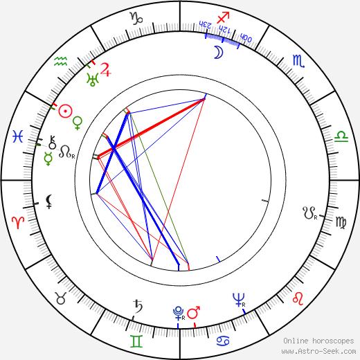 Kārlis Sebris день рождения гороскоп, Kārlis Sebris Натальная карта онлайн