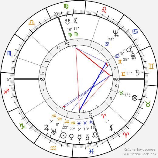 Marcel Gili birth chart, biography, wikipedia 2018, 2019