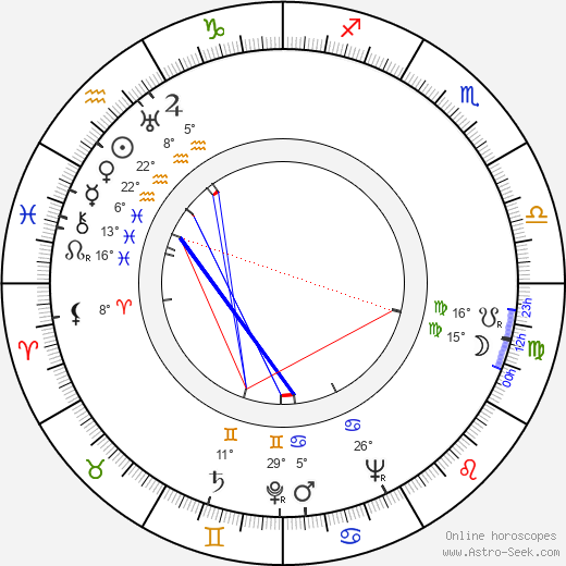 Mikhail Nazvanov birth chart, biography, wikipedia 2018, 2019