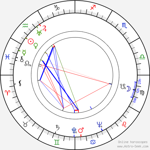 Mikhail Nazvanov astro natal birth chart, Mikhail Nazvanov horoscope, astrology