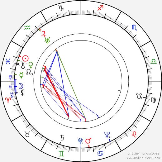 Olov Wigren birth chart, Olov Wigren astro natal horoscope, astrology