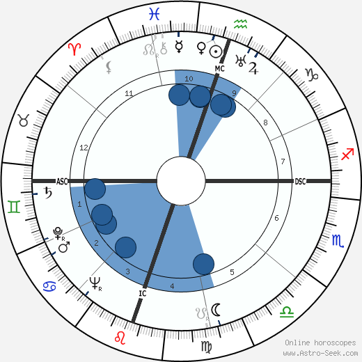 Tex Beneke wikipedia, horoscope, astrology, instagram