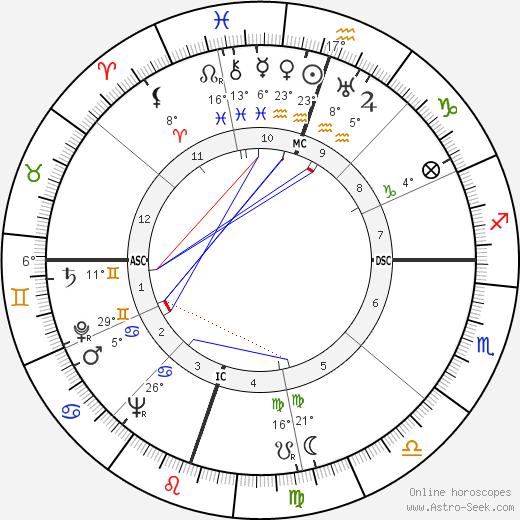 Tex Beneke birth chart, biography, wikipedia 2018, 2019