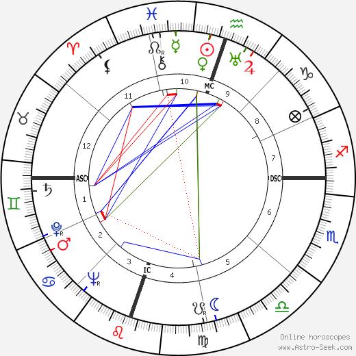 Tex Beneke astro natal birth chart, Tex Beneke horoscope, astrology