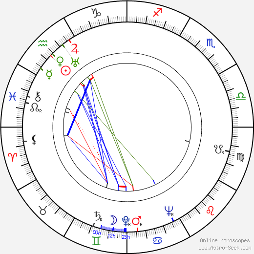 Thurl Ravenscroft birth chart, Thurl Ravenscroft astro natal horoscope, astrology