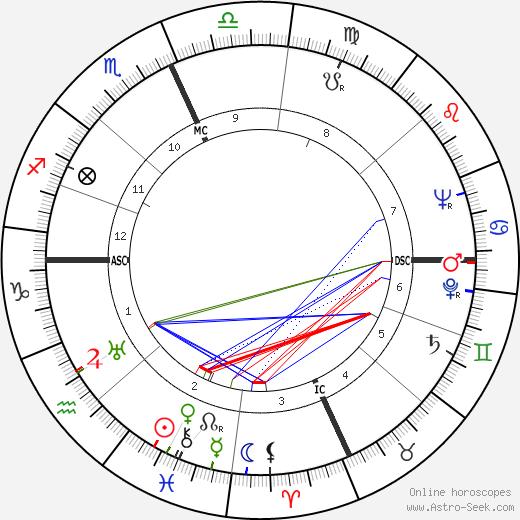 Todd Bolender astro natal birth chart, Todd Bolender horoscope, astrology