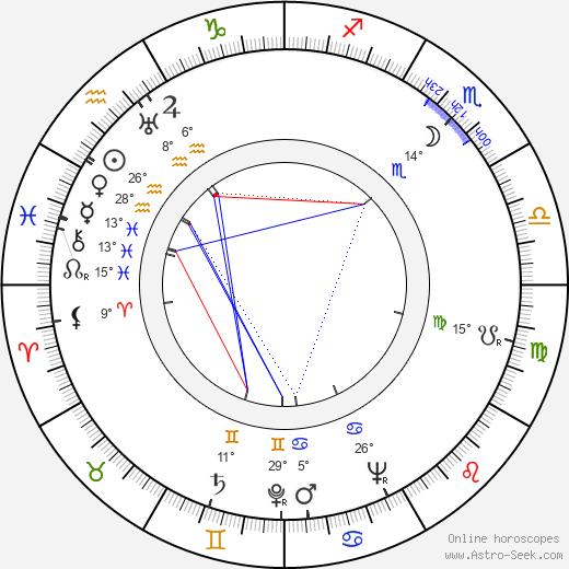 Tomanija Djuricko birth chart, biography, wikipedia 2018, 2019