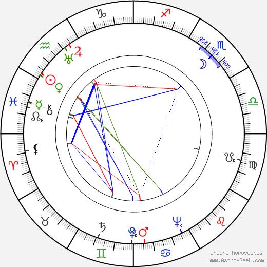 Tomanija Djuricko astro natal birth chart, Tomanija Djuricko horoscope, astrology