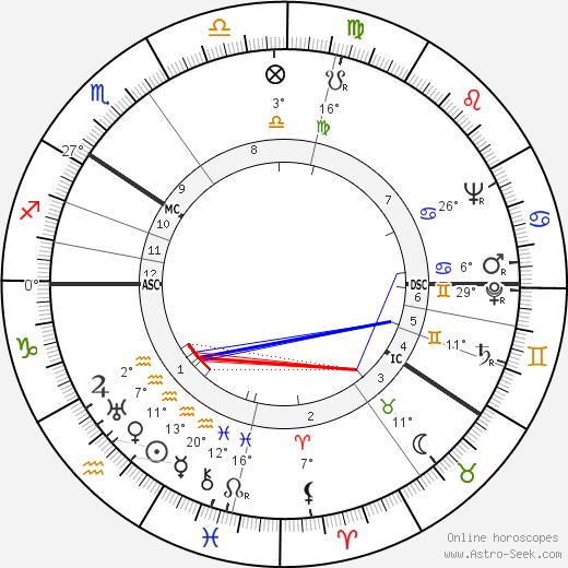 Voitto Viro birth chart, biography, wikipedia 2020, 2021