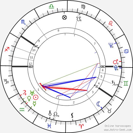Voitto Viro birth chart, Voitto Viro astro natal horoscope, astrology