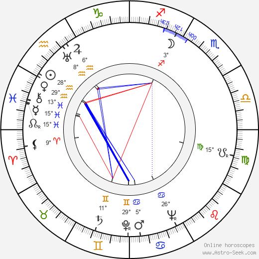 Wayne Morris birth chart, biography, wikipedia 2019, 2020