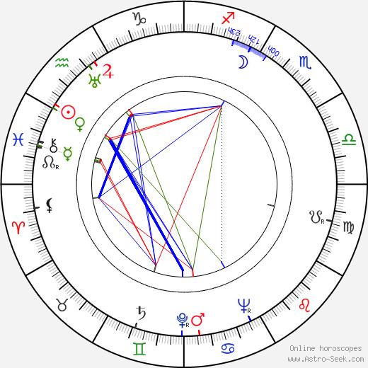 Wayne Morris день рождения гороскоп, Wayne Morris Натальная карта онлайн
